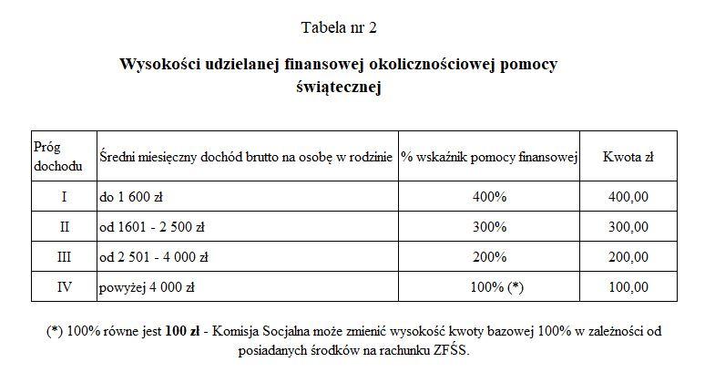 Tabela nr 2